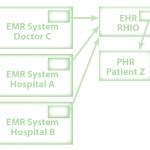 Electronic Health Record Diagram