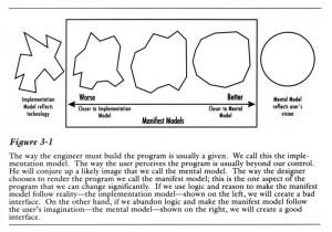 User Mental Models vs. Implementation Models